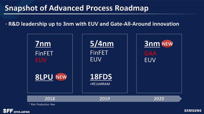 Photo of Samsung oferă detalii despre procesele sale de producție