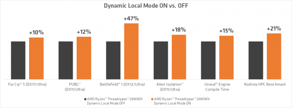 threadripper 2 amd dynamic local mode
