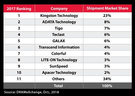 SSD Market Share 2017 DRAMeXchange