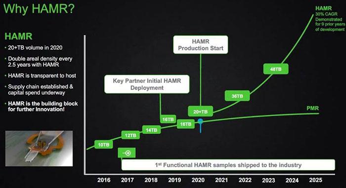 Photo of Seagate promite HDD-uri de 100TB peste câțiva ani