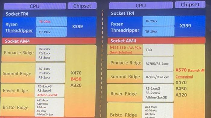 X570 gigabyte ryzen 3000