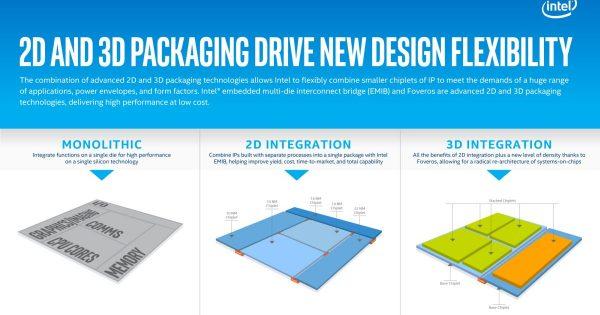 Intel trece la procesoare 3D cu Foveros