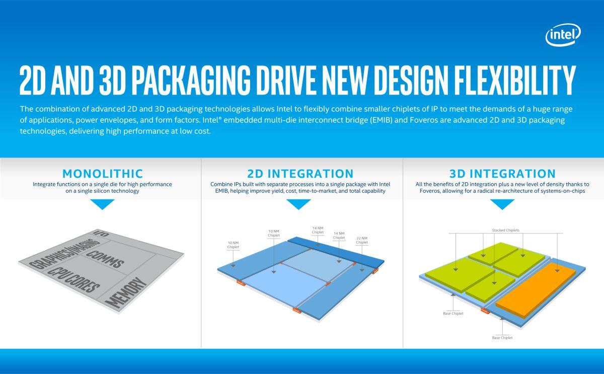 Photo of Intel trece la procesoare 3D cu Foveros