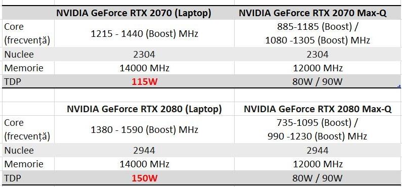 variantele RTX Max-Q vs versiunile RTX Laptop (non Max-Q)