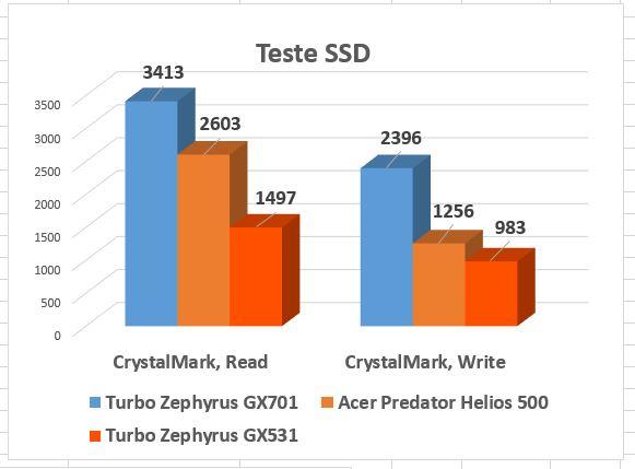 SSD-ul Samsung PM981 de 1TB vă garantează viteze fără egal.