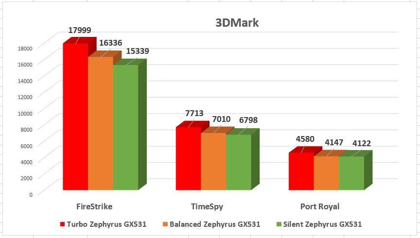 3DMark, teste DX11, DX12 și RayTracing
