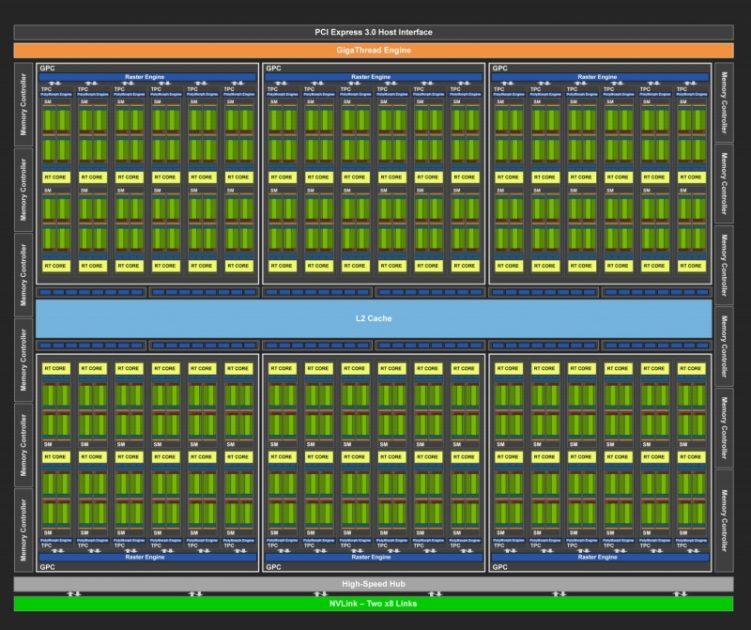 Turing TU102 Full GPU cu 72 de unități SM (Streaming Multiprocessors)