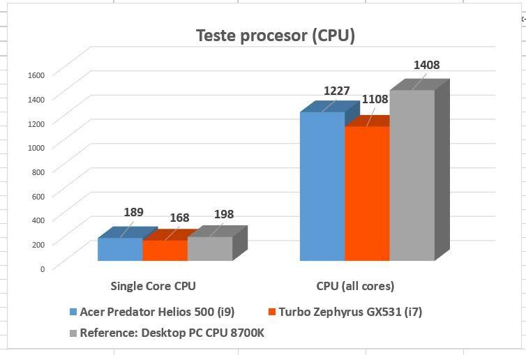 Procesorul i9-8950HK de pe Predator Helios 500 este indecent de puternic, dar si indecent de fierbinte,