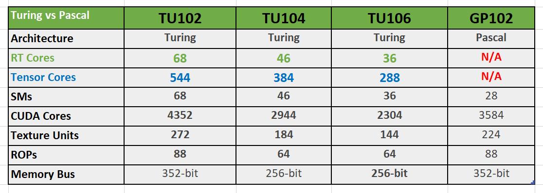 Turing vs Pascal - diferența majoră: RT și Tensor Cores la Turing, fără la Pascal.