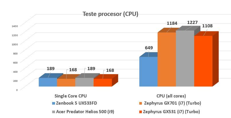 CineBench R15 Single Core: când în testele Single Core procesorul U se ia la trântă cu procesoare H, mai puternice.