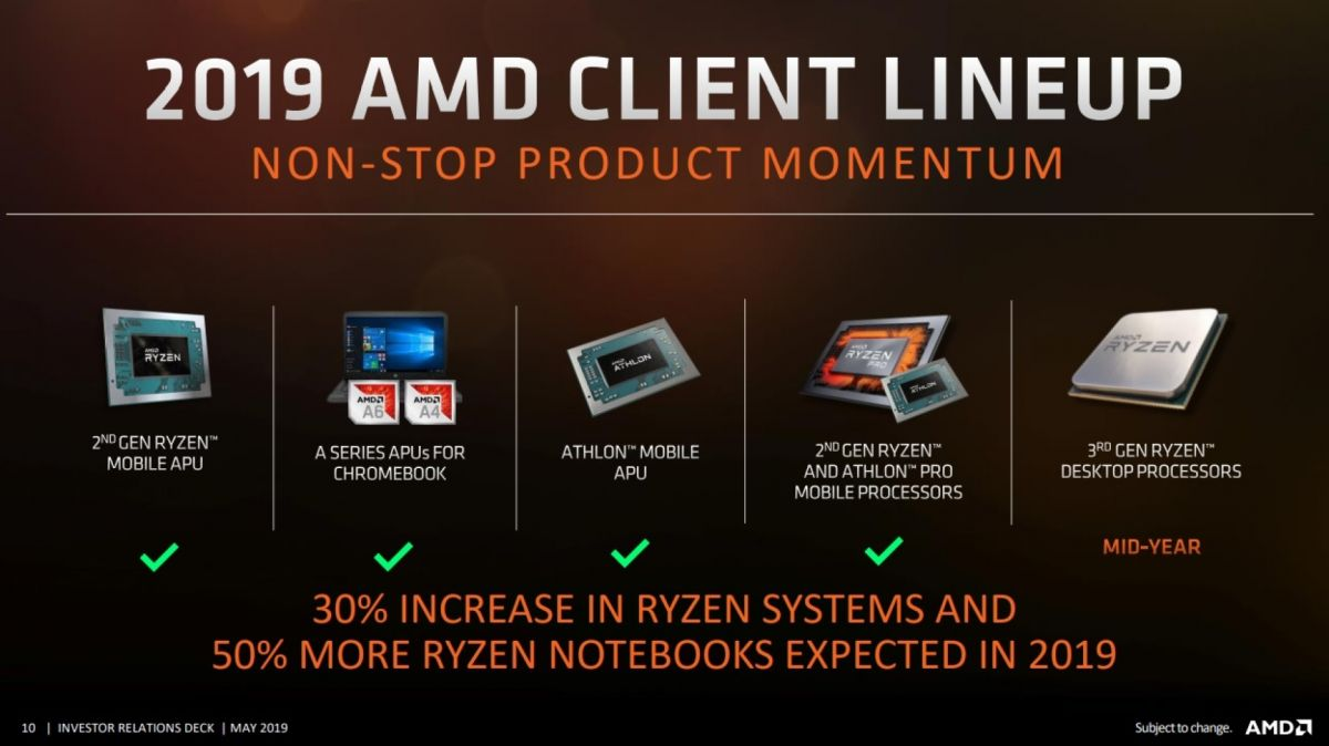 Photo of Threadripper dispare din calendarul AMD pentru 2019