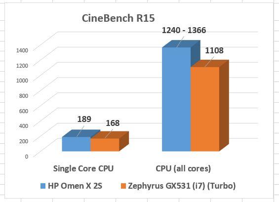 Procesorul Intel Core i9 9880H este pur și simplu de neoprit. Ideal nu doar pentru jocuri, dar mai ales, pentru editări video, randări 3D,