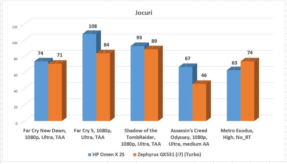 Combinația procesorul superperformant + NVIDIA RTX 2080 Max-Q își spun efectul. Metro însă se bazează mai mult pe GPU, acolo plăcile video mai supărate vor ieși învingătoare, chiar și cu un procesor tehnic inferior.