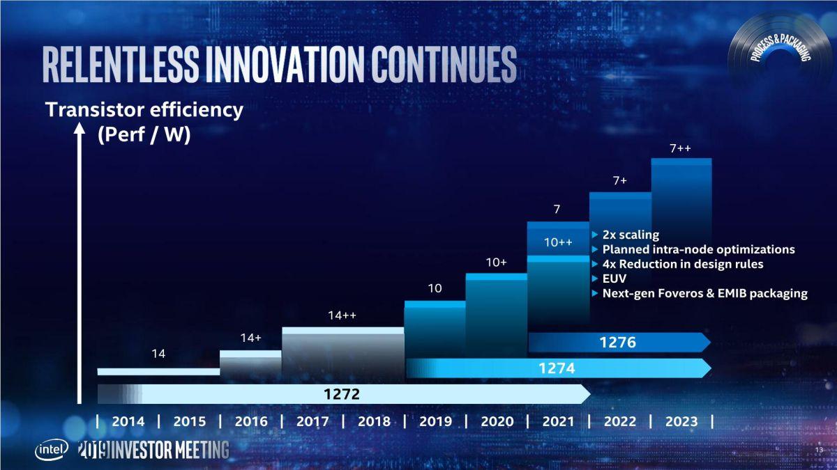 Photo of Intel promite să ajungă la 7nm în 2021