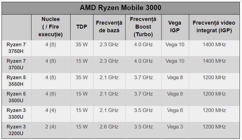 Gama de procesoare mobile AMD din seria 3000, anunțate la începutul anului, își fac ușor ușor apariția. Sunt pe arhitectura Zen Plus, pe 12 nm, firește.