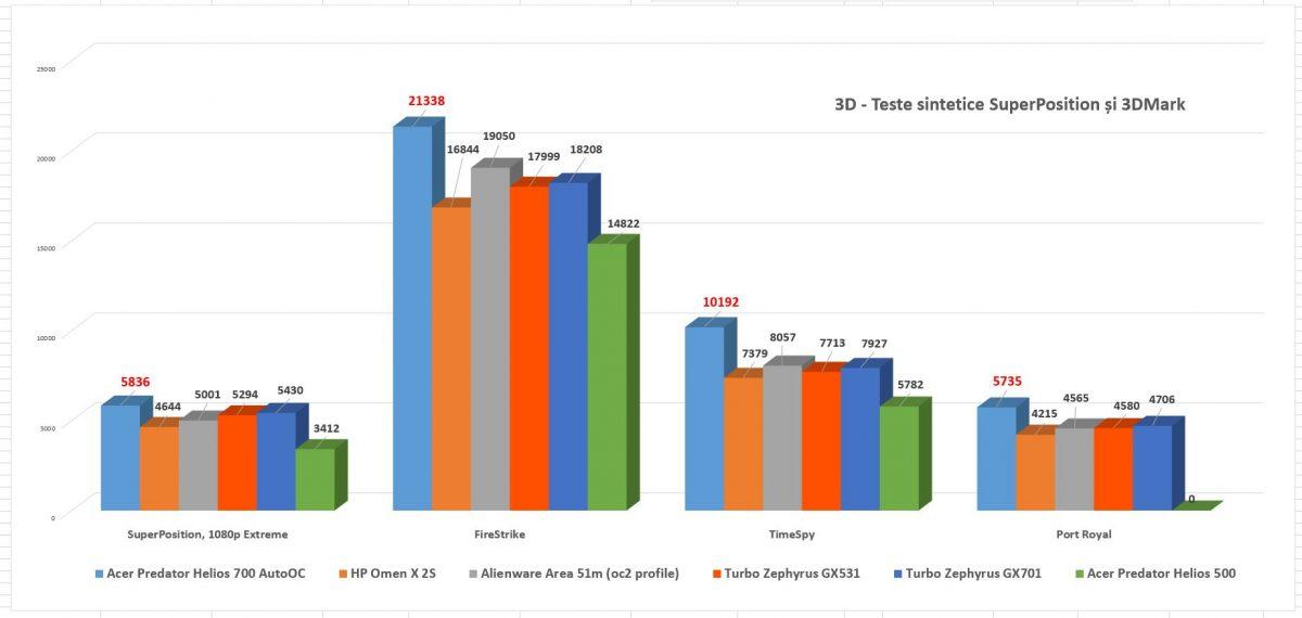 Acer Predator Helios 700 cu al său RTX 2080 Mobile pur și simplu nu are concurent.
