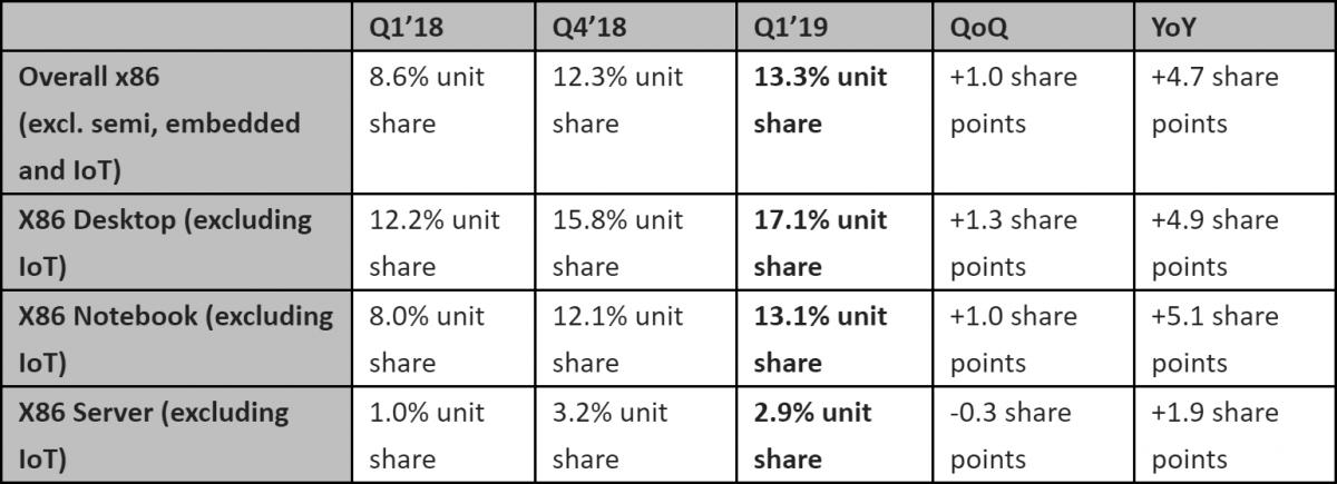 Dacă la desktop-uri saltul de 5% (de la an la an) ni se pare firec, în segmentul mobile creșterea de 5% este...remarcabilă și surprinzătoare.
