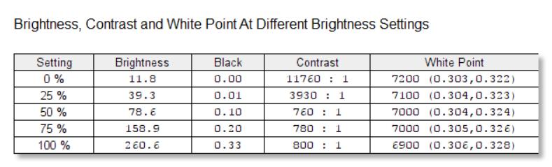 În gaming, contrastul de 800:1 vă va ajuta, compensând spațiul de culoare modest.
