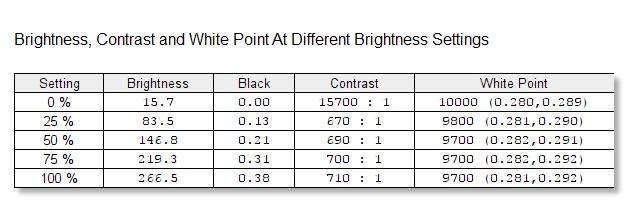 Contrastul rămâne destul de constant, indiferent de luminozotatea aleasă. valoarea sa este de aprox. 700cd/m2.