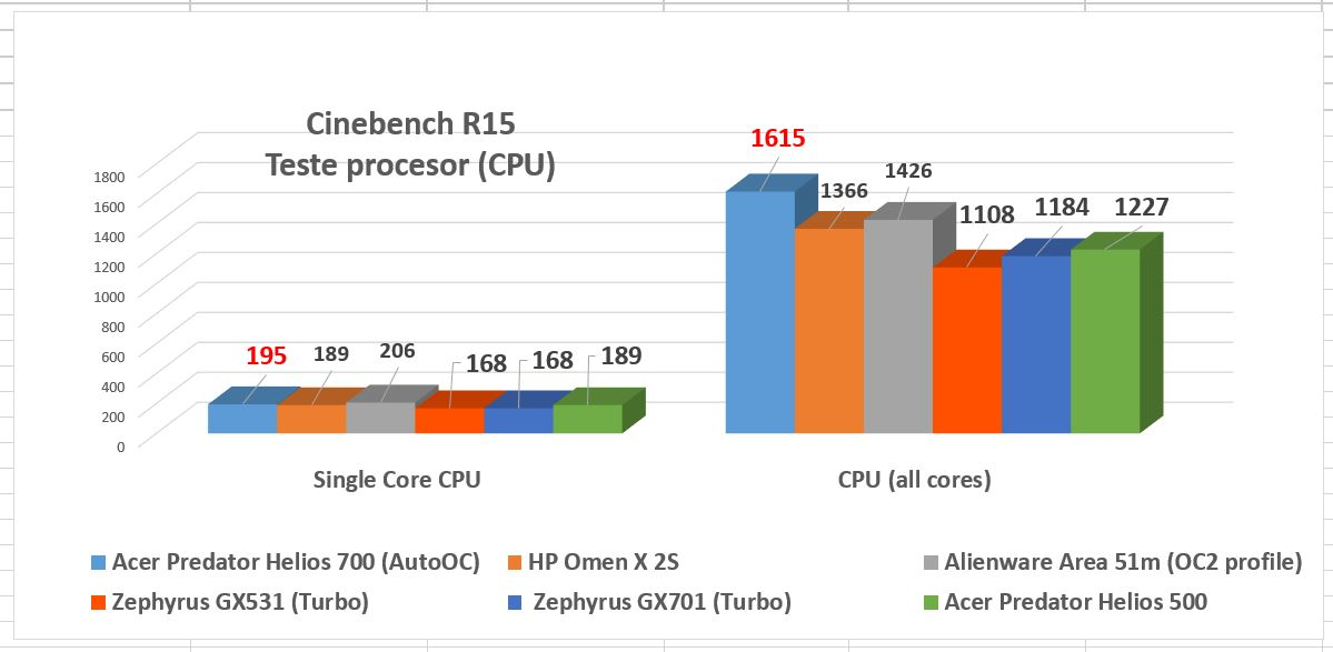Un procesor bine răcit înseamnă unul care va funcționa la frecvențe mai mari când e nevoie de el.