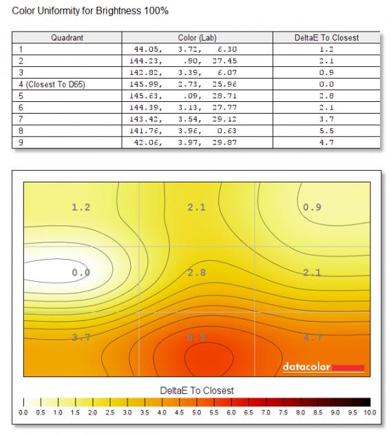 Uniformitatea culorilor, în cele nouă regiuni măsurate. Delta E mai mic decat 1 înseamnă că ochiul uman nu poate percepe acele diferențe de culoare, între 1-2 poate fi percepută diferența, dar la o cercetare mai apropiată, între 2-10 se observă diferența de culori foarte ușor.