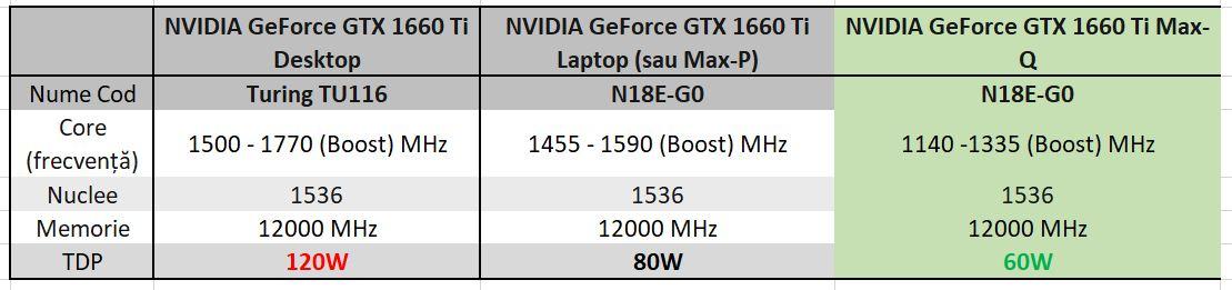 Cele trei variante ale cipului NVIDIA GeForce GTX 1660 Ti: de la sânga la dreapta: modelul pentru Desktop PC, apoi pentru laptop-uri mai groase, și Max-Q, pentru laptop-uri subțiri.