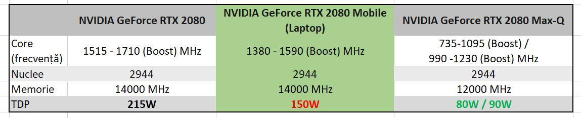 Comparație între cele trei modele existente de RTX 2080. Dacă luăm modelul de desktop drept referință, cel din mijloc este cu 5-10% mai puțin performant, iar modelul din dreapta cu 20-30% mai puțin performant.