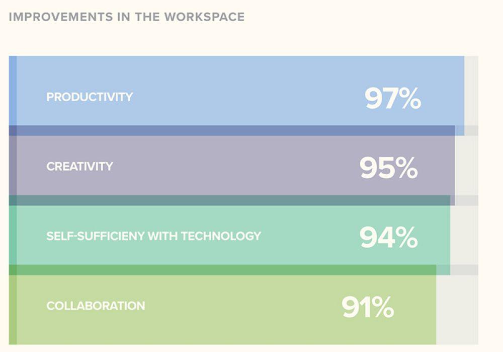 Photo of 97% dintre utilizatorii de dispozitive Mac se simt mai productivi după renunțarea la Windows