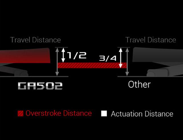 Punctul de acționare al switch-urilor este mai scurt, ceea ce conferă rapiditate în tastat, odată ce vă obișnuiți cu tastatura.