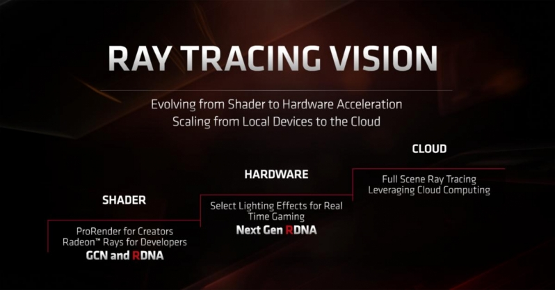 Photo of Detalii despre Radeon Ray Tracing