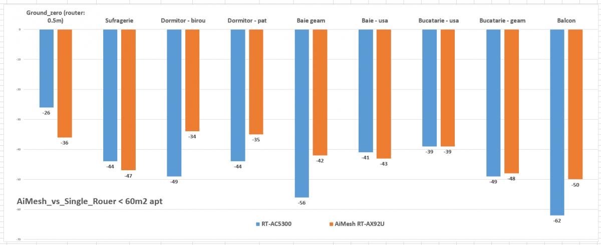 Cifrele mai apropiate de axa orizontală - către zero - sunt mai bune.