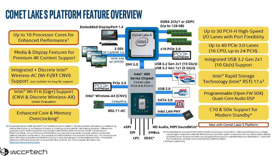 Intel Comet Lake Key Specs