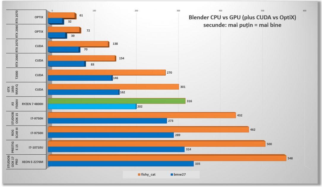 ASUS TUF A15 F506 - performante AMD Ryzen 7 4800H in Blender