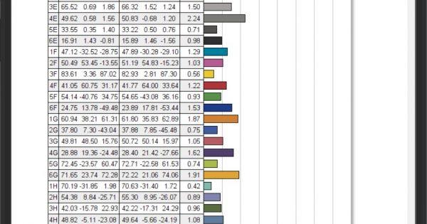 LG 32UK550: măsurătorile scot în evidență un panou cu o acuratețe a culorilor foarte bună.