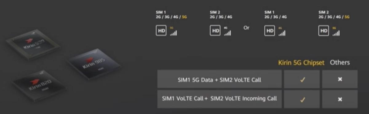 Dual SIM 5G