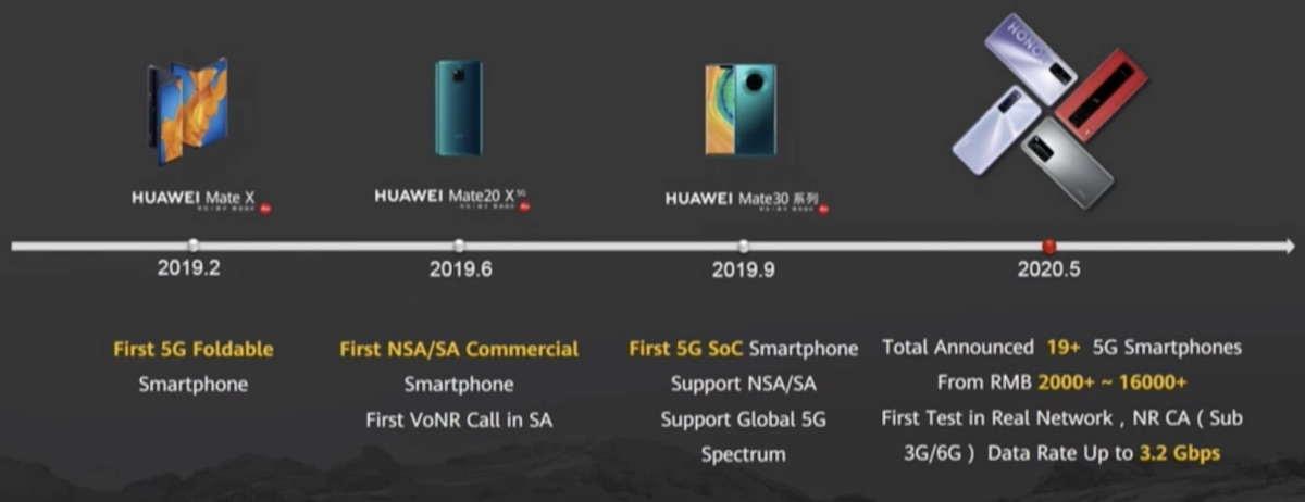 Telefoane 5G Portofoliu Huawei