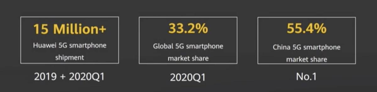 Telefoane 5G vandute 2019+Q1 2020