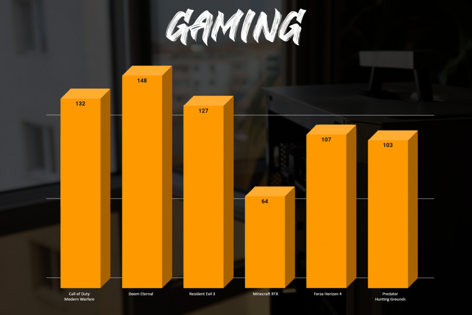The Game Handler Gaming Benchmarks