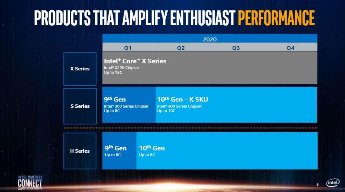 Intel Roadmap Asia Partner Meeting