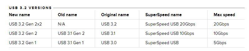 USB 3.2, sau 3.1, sau 3.0? o explicație simplă legată de viteze și denumirile ce au evoluat în timp.