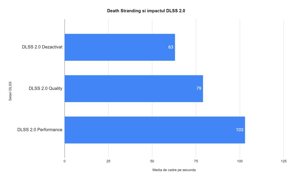 Death Stranding DLSS 2.0