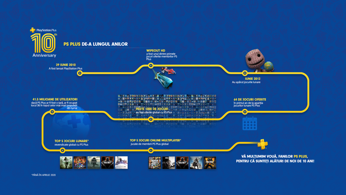 Infografic 10 Ani PlayStation Plus