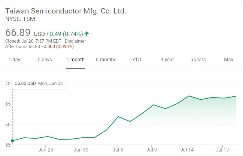 TSMC Stock Value