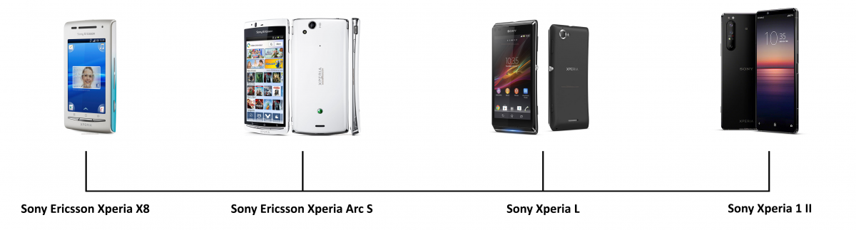 Xperia Timeline