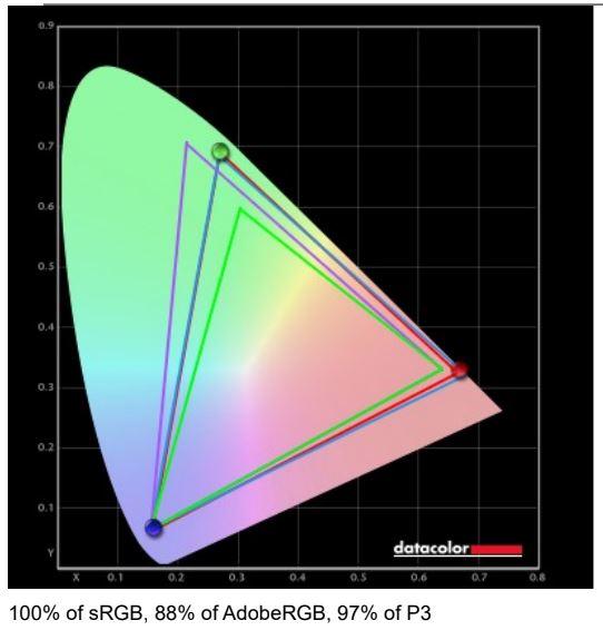 Panoul Mini LED de pe MSI Creator 17, ideal creatorilor de conținut : SRGB 100%, DCI-P3 măsurat de noi 97%.
