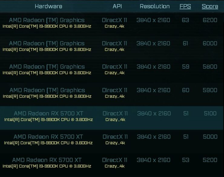 AMD Radeon RX 6000 Ashes of the Singularity Results Leak