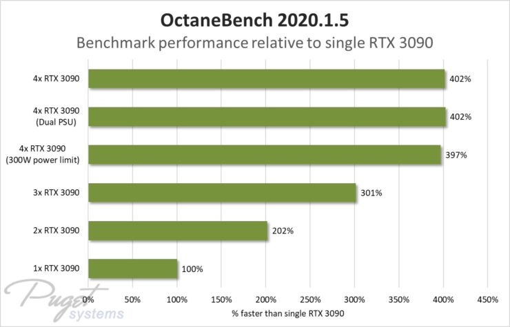 NVIDIA GeForce RTX 3090 Quad Config