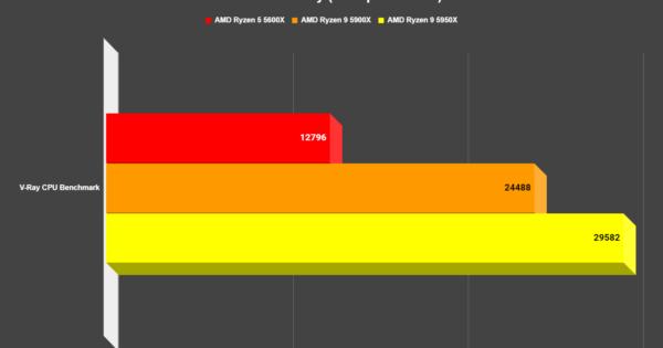 AMD Zen 3 Review - Ryzen 5 5600X / Ryzen 9 5900X / Ryzen 9 5950X