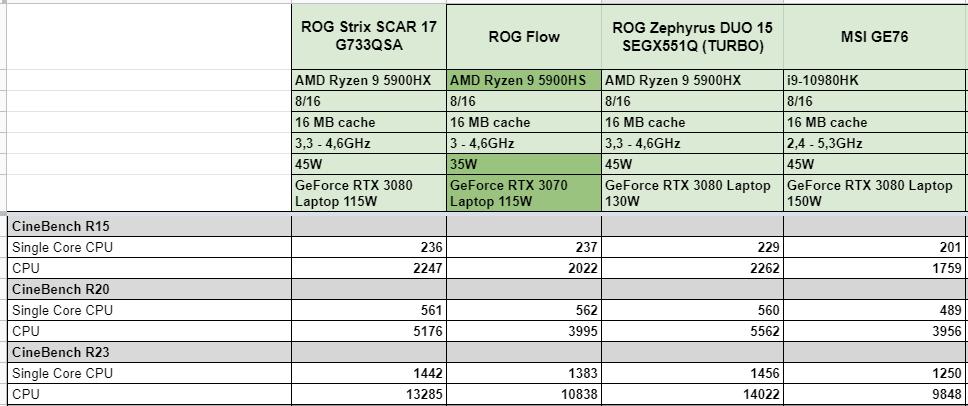 Cinebench showdown: Intel vs AMD. Câștigătorul e clar.