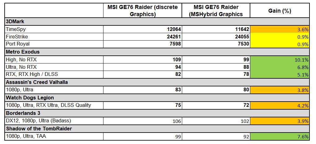 Diferența când se trece din modul MSHybrid de Discrete, când practic se sare peste tehnologia Optimus, pentru performanță maximă.